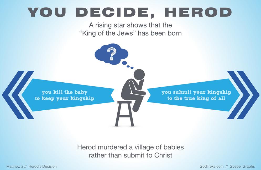 Herod's Choice: Kill theChrist