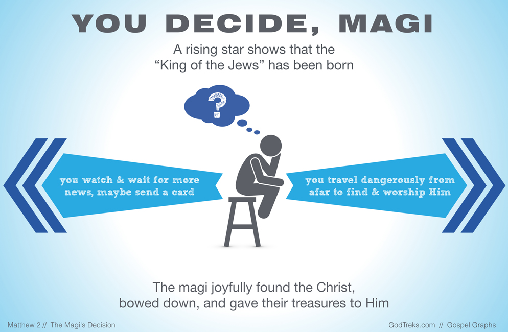 The Magi Find and Worship theChrist