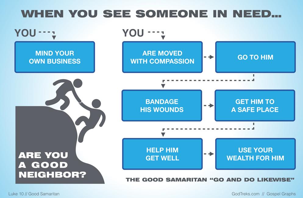 GodTreks_Good-Samaritan_Luke10_994x650